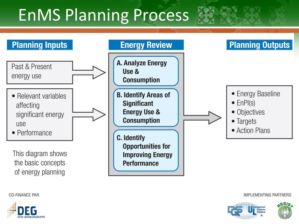 EnMS Planning Process