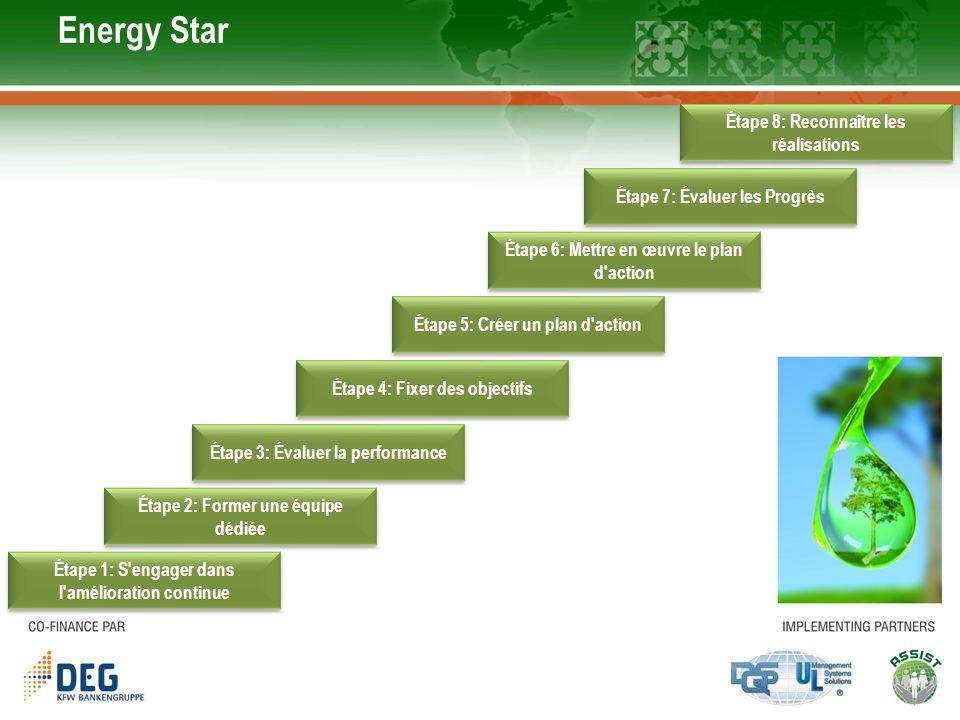 The Energy Map (le Management du plan daction) Développé par AEDI (Autorité de lEnergie Durable de lIrlande) Aide à identifier les domaines potentiels de gaspillage d énergie maximale donc minimiser la consommation d énergie Travaux sur 5 piliers de la gestion de l énergie: Sengager Identifier Planifier Passer à l action Votre avis