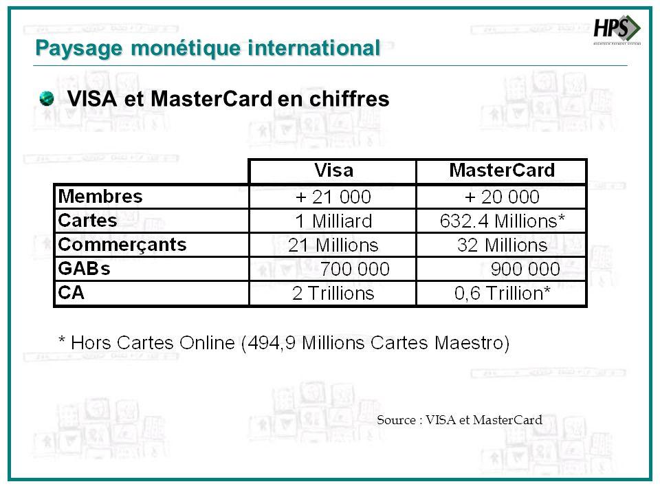 Paysage monétique international VISA et MasterCard en chiffres Source : VISA et MasterCard