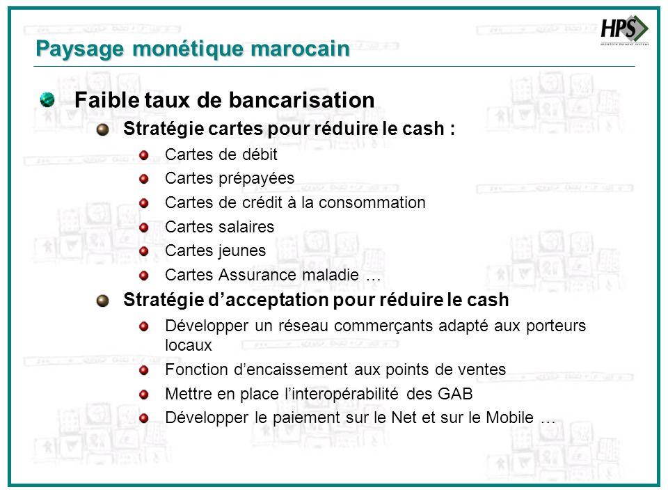 Paysage monétique marocain Faible taux de bancarisation Stratégie cartes pour réduire le cash : Cartes de débit Cartes prépayées Cartes de crédit à la