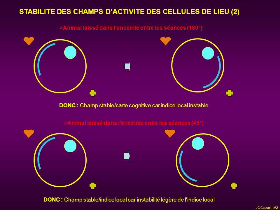 STABILITE DES CHAMPS DACTIVITE DES CELLULES DE LIEU (2) Animal laissé dans lenceinte entre les séances (180°) DONC : Champ stable/carte cognitive car