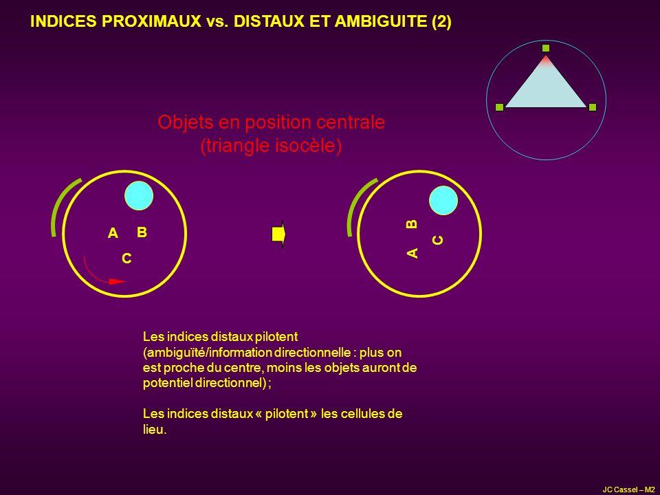 Objets en position centrale (triangle isocèle) A B C Les indices distaux pilotent (ambiguïté/information directionnelle : plus on est proche du centre