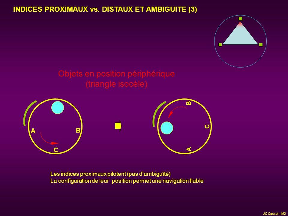 C A B INDICES PROXIMAUX vs. DISTAUX ET AMBIGUITE (3) Objets en position périphérique (triangle isocèle) C A B Les indices proximaux pilotent (pas d'am