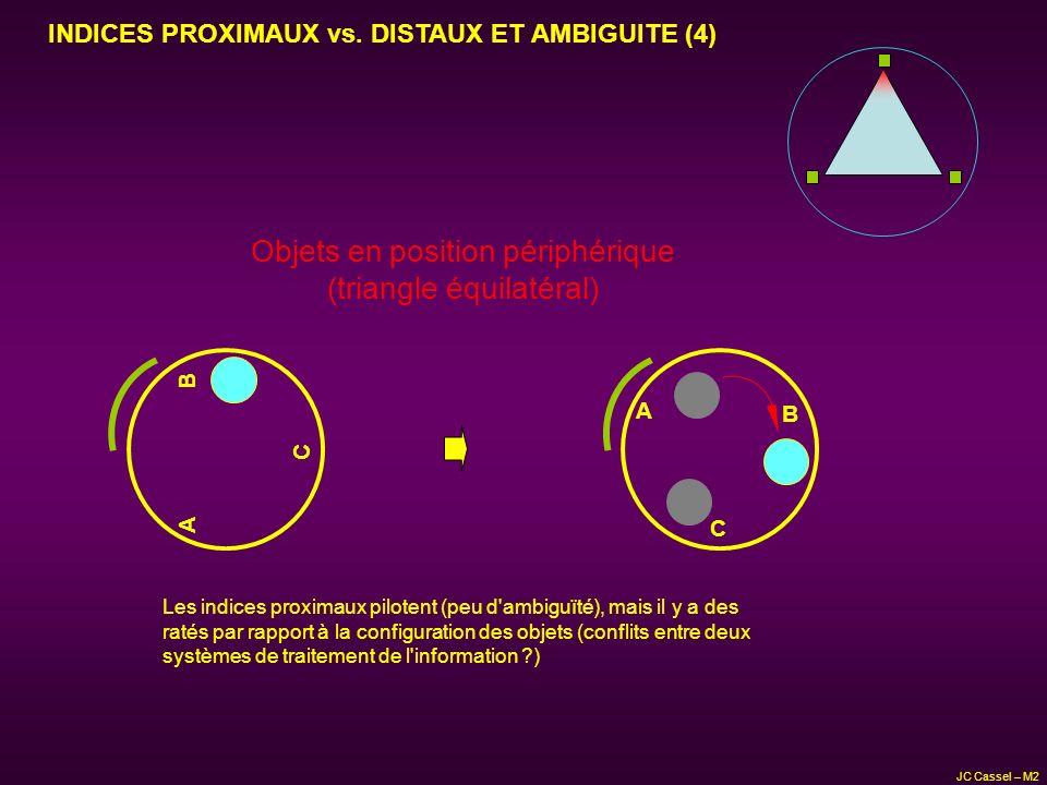 Objets en position périphérique (triangle équilatéral) C A B Les indices proximaux pilotent (peu d'ambiguïté), mais il y a des ratés par rapport à la