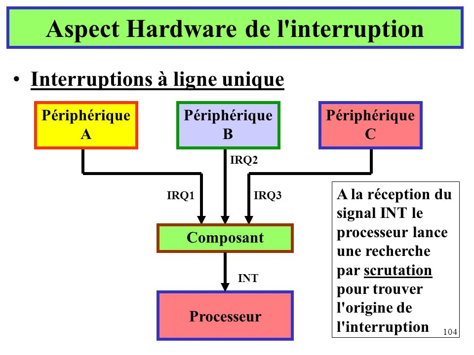 104 Interruptions à ligne unique Aspect Hardware de l'interruption Processeur Composant Périphérique A Périphérique B Périphérique C IRQ1IRQ3 IRQ2 INT