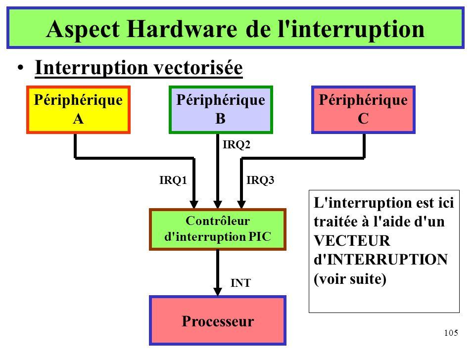 105 Interruption vectorisée Aspect Hardware de l'interruption Processeur Contrôleur d'interruption PIC Périphérique A Périphérique B Périphérique C IR