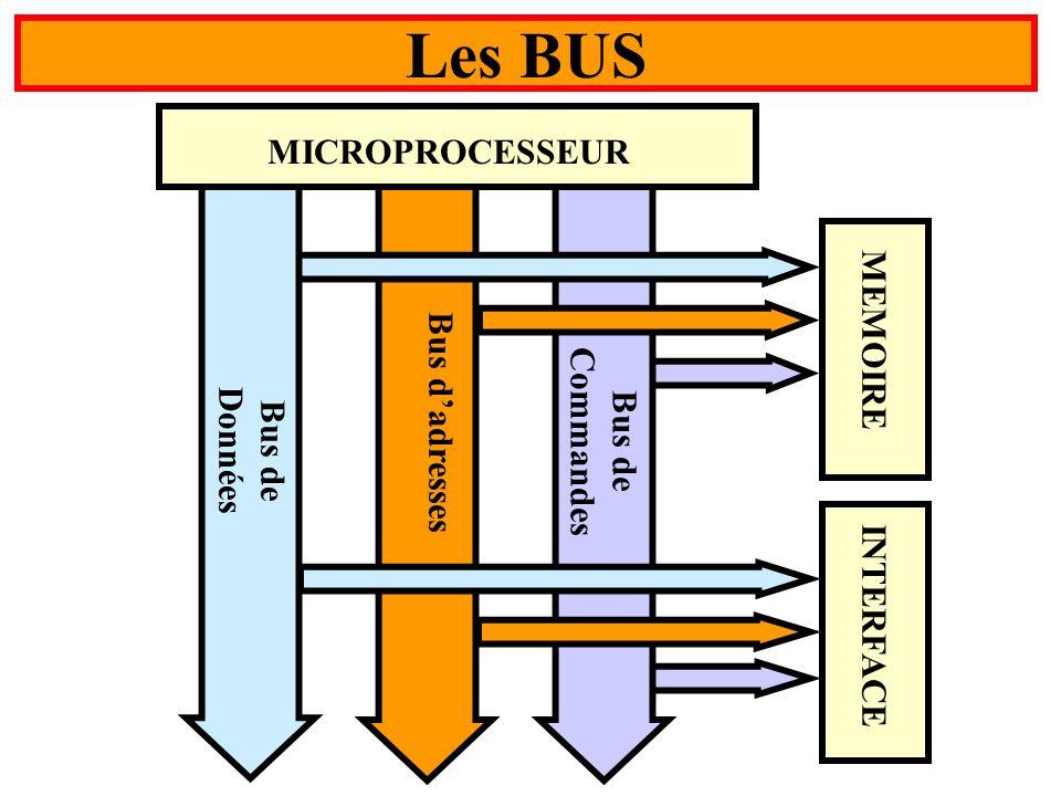 MEMOIRE INTERFACE Bus dadresses Bus de Commandes MICROPROCESSEUR Bus de Données Les BUS