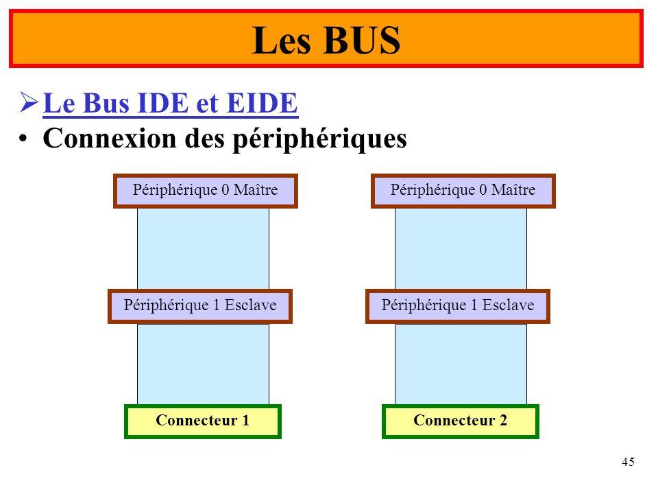 45 Le Bus IDE et EIDE Connexion des périphériques Les BUS Périphérique 0 Maître Périphérique 1 Esclave Connecteur 1 Périphérique 0 Maître Périphérique