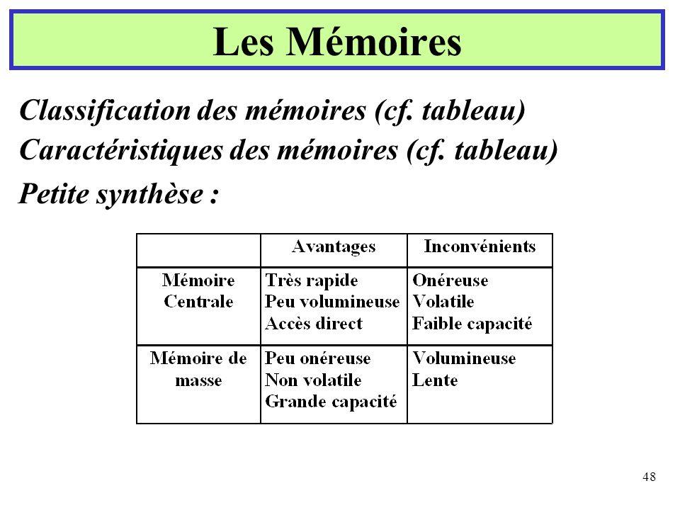 48 Les Mémoires Classification des mémoires (cf. tableau) Caractéristiques des mémoires (cf. tableau) Petite synthèse :