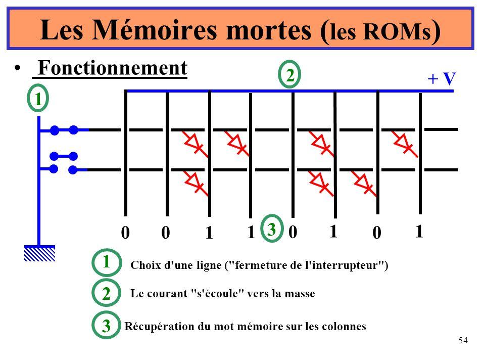54 Les Mémoires mortes ( les ROMs ) 1 0 1 0 00 1 1 1 + V 1 2 3 Choix d'une ligne (