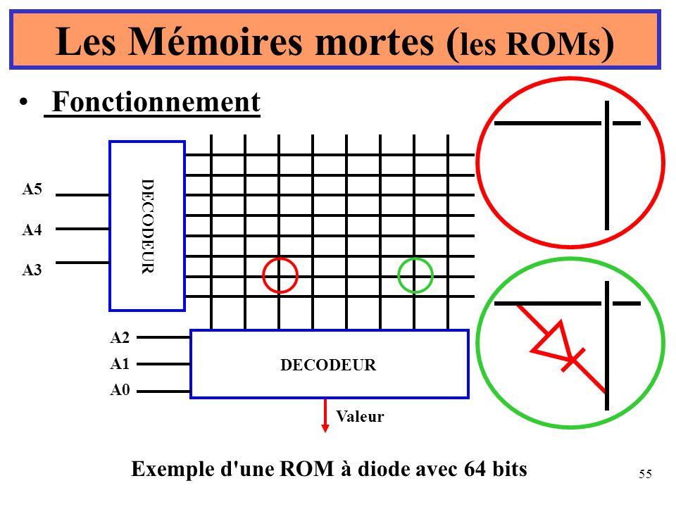 55 Les Mémoires mortes ( les ROMs ) Fonctionnement Exemple d'une ROM à diode avec 64 bits DECODEUR A5 A4 A3 DECODEUR A2 A1 A0 Valeur