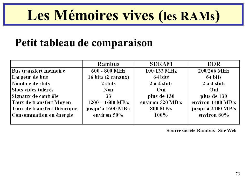 73 Petit tableau de comparaison Les Mémoires vives ( les RAMs ) Source société Rambus - Site Web