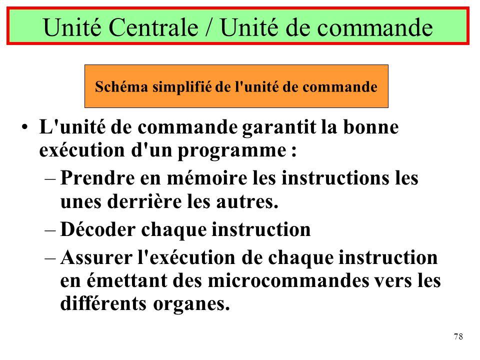 78 L'unité de commande garantit la bonne exécution d'un programme : –Prendre en mémoire les instructions les unes derrière les autres. –Décoder chaque