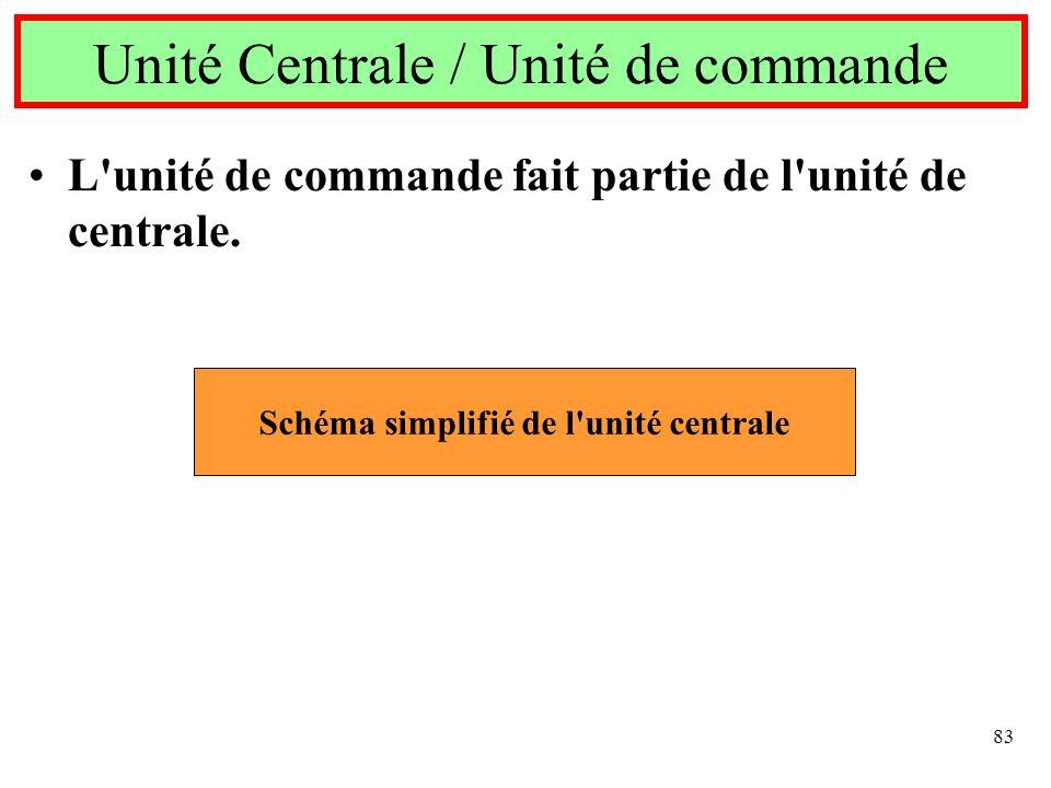 83 Unité Centrale / Unité de commande L'unité de commande fait partie de l'unité de centrale. Schéma simplifié de l'unité centrale