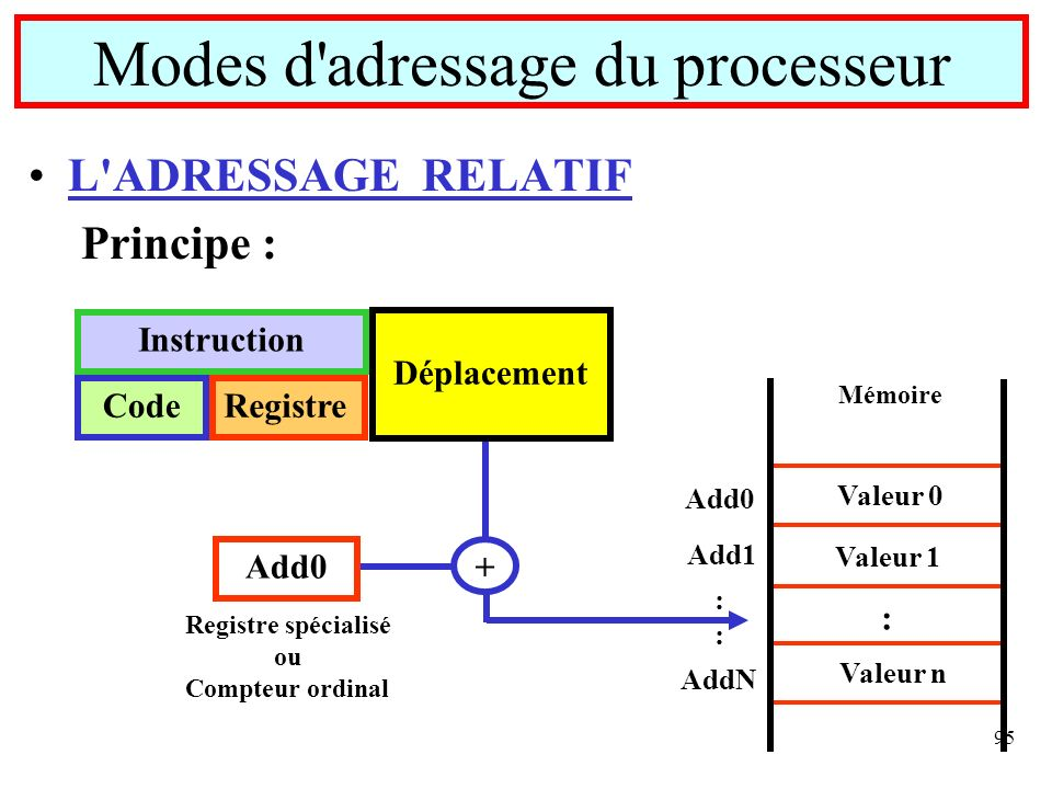 95 L'ADRESSAGE RELATIF Principe : Modes d'adressage du processeur Mémoire Add0 Valeur 0 Add1 Valeur 1 :::: AddN : Valeur n Instruction CodeRegistre Dé