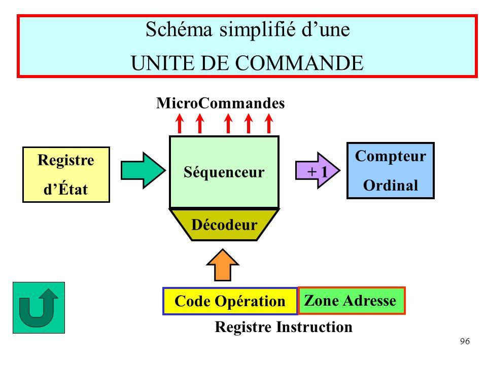 96 Schéma simplifié dune UNITE DE COMMANDE Séquenceur Décodeur Compteur Ordinal Registre dÉtat + 1 MicroCommandes Code Opération Zone Adresse Registre