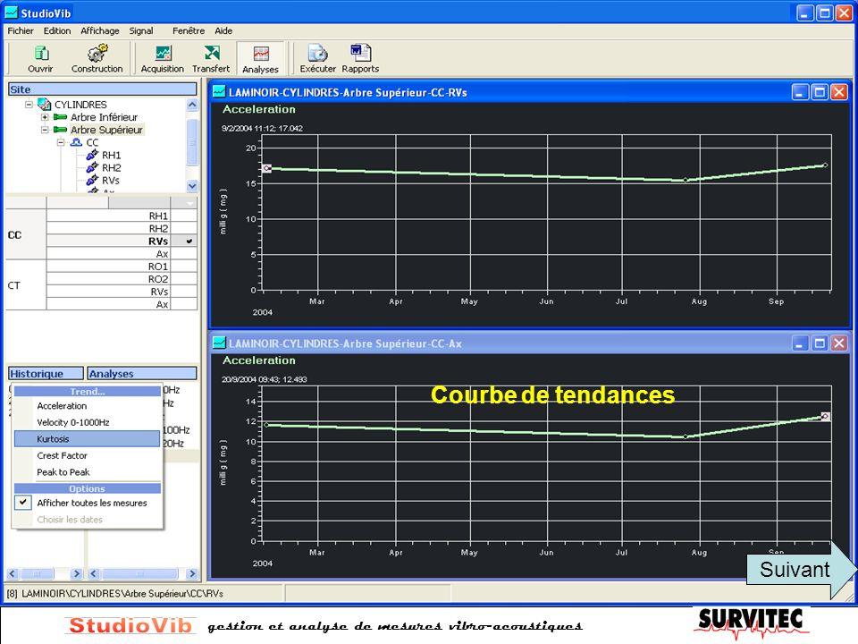 gestion et analyse de mesures vibro-acoustiques Courbe de tendances Suivant