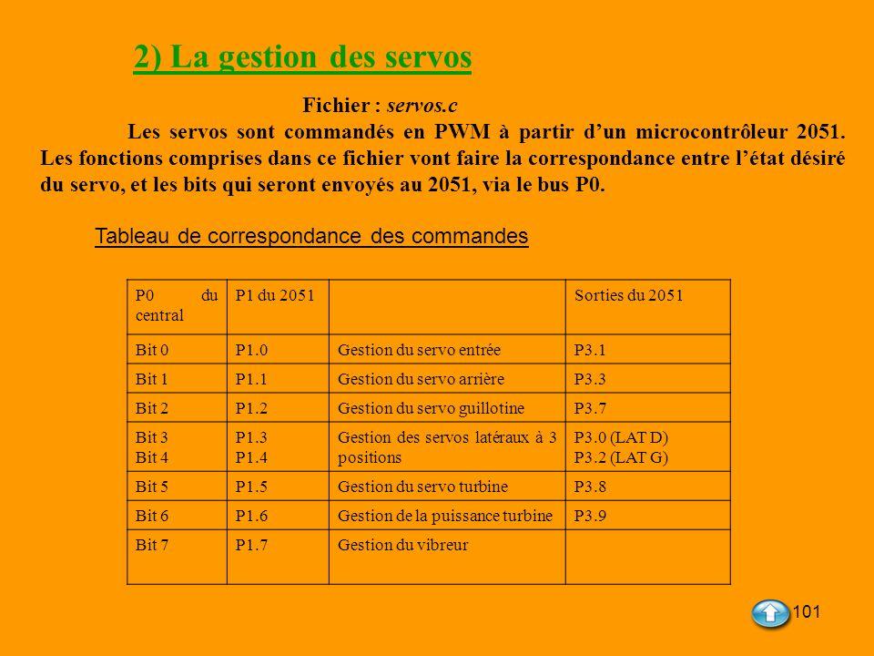 101 2) La gestion des servos Fichier : servos.c Les servos sont commandés en PWM à partir dun microcontrôleur 2051. Les fonctions comprises dans ce fi