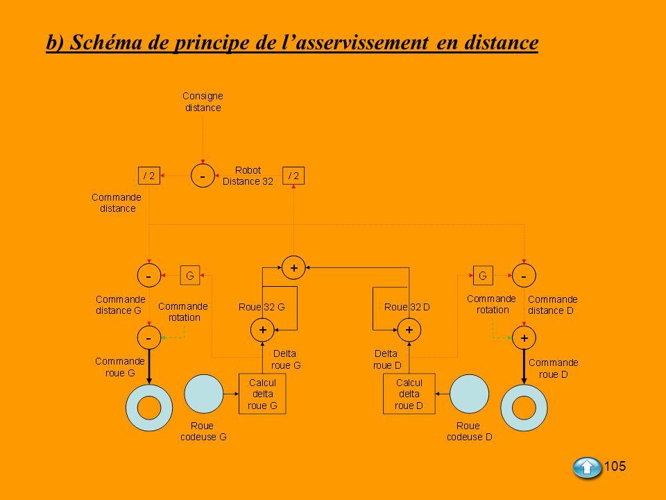 105 b) Schéma de principe de lasservissement en distance