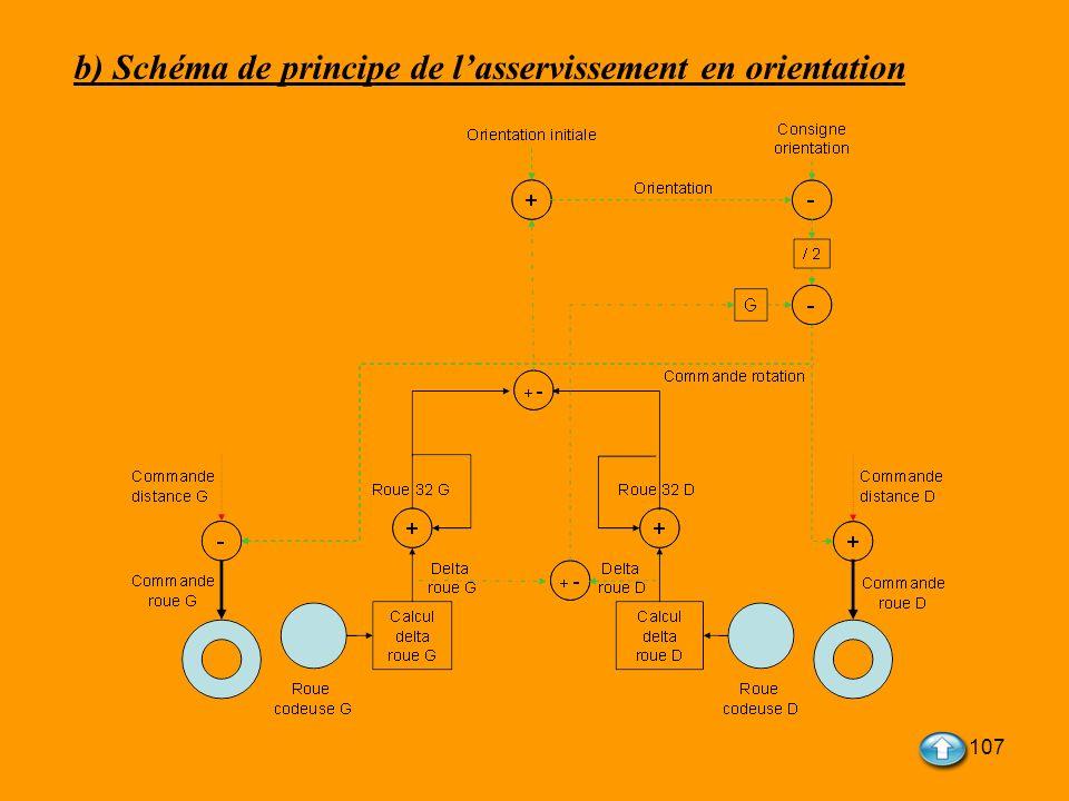107 b) Schéma de principe de lasservissement en orientation