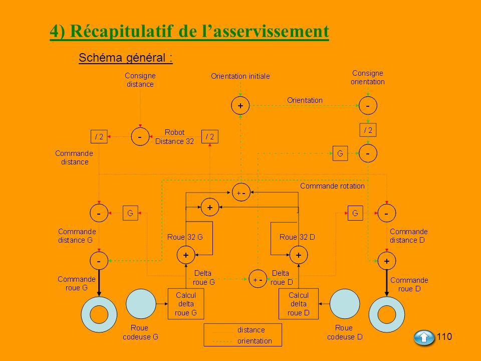 110 4) Récapitulatif de lasservissement Schéma général :
