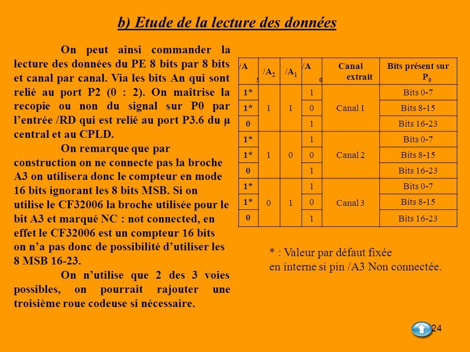24 b) Etude de la lecture des données /A 3 /A 2 /A 1 /A 0 Canal extrait Bits présent sur P 0 1* 11 1 Canal 1 Bits 0-7 1* 0Bits 8-15 0 1Bits 16-23 1* 1