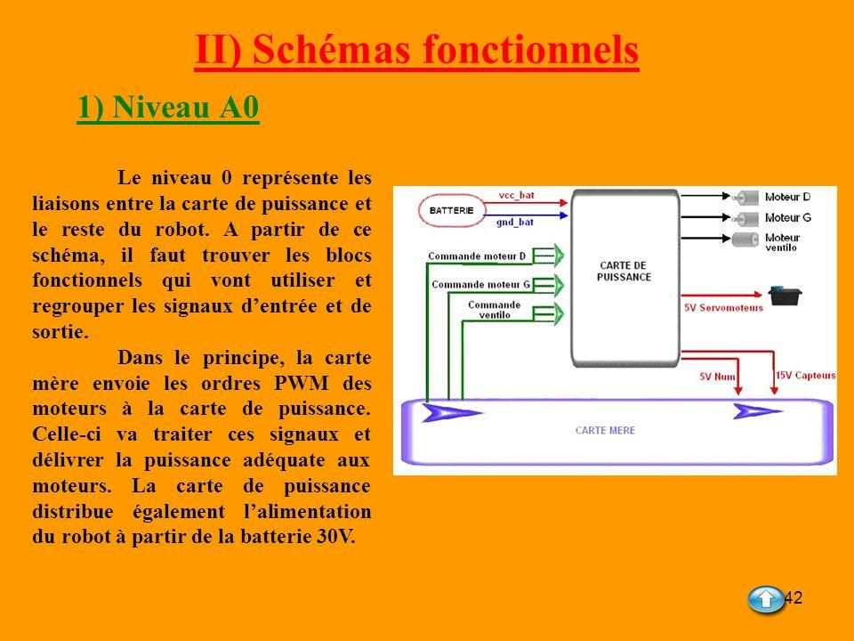 42 II) Schémas fonctionnels 1) Niveau A0 Le niveau 0 représente les liaisons entre la carte de puissance et le reste du robot. A partir de ce schéma,