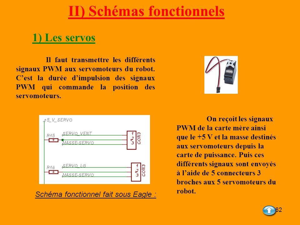 62 II) Schémas fonctionnels 1) Les servos Il faut transmettre les différents signaux PWM aux servomoteurs du robot. Cest la durée dimpulsion des signa