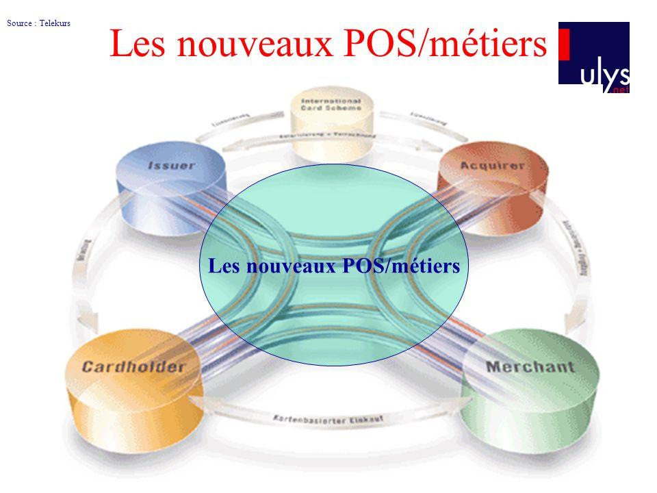Les nouveaux POS/métiers Source : Telekurs Les nouveaux POS/métiers
