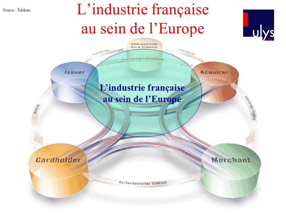 Lindustrie française au sein de lEurope Source : Telekurs Lindustrie française au sein de lEurope