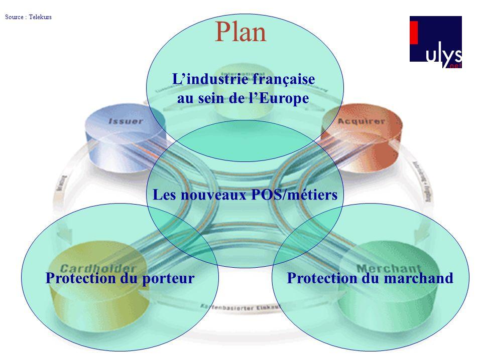 Plan Source : Telekurs Protection du porteurProtection du marchand Les nouveaux POS/métiers Lindustrie française au sein de lEurope