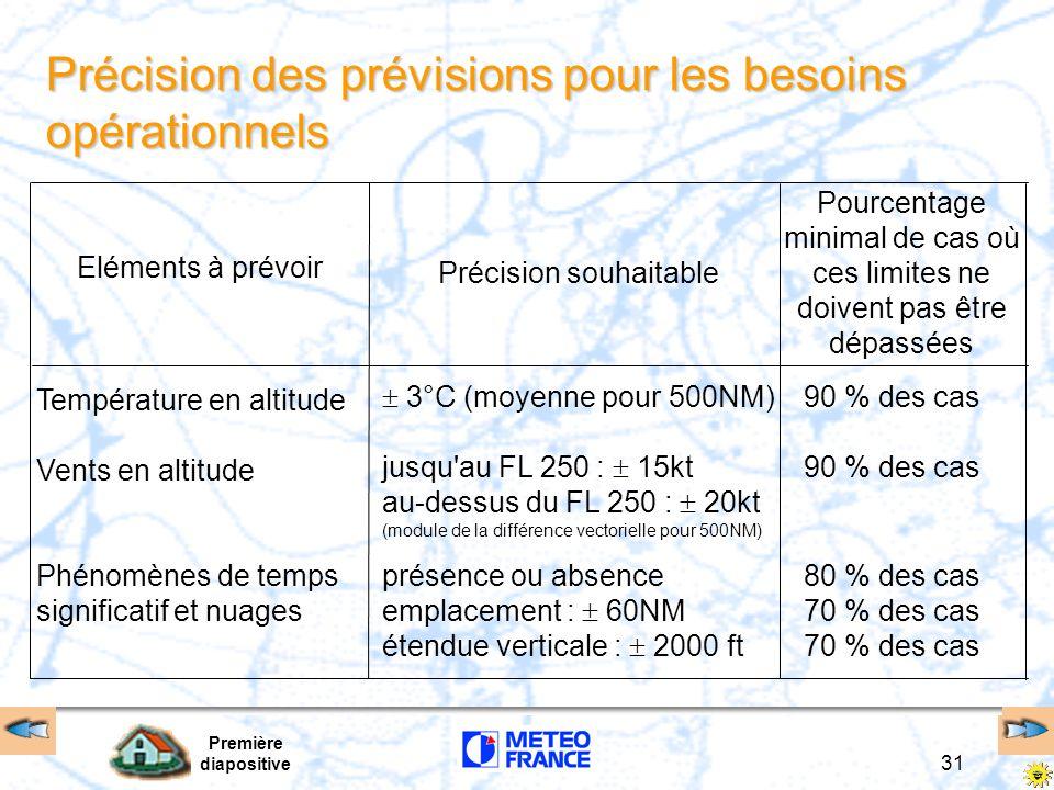 Première diapositive 31 3°C (moyenne pour 500NM)90 % des cas jusqu'au FL 250 : 15kt90 % des cas au-dessus du FL 250 : 20kt (module de la différence ve