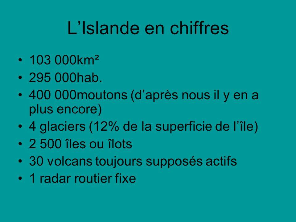 LIslande en chiffres 103 000km² 295 000hab. 400 000moutons (daprès nous il y en a plus encore) 4 glaciers (12% de la superficie de lîle) 2 500 îles ou
