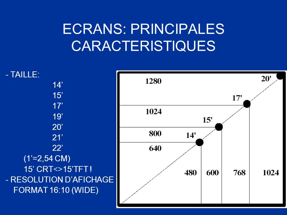 ECRANS: PRINCIPALES CARACTERISTIQUES - TAILLE: 14 15 17 19 20 21 22 (1=2,54 CM) 15 CRT<>15TFT ! - RESOLUTION DAFICHAGE FORMAT 16:10 (WIDE)