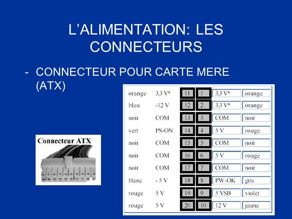 LALIMENTATION: LES CONNECTEURS -CONNECTEUR POUR CARTE MERE (ATX)