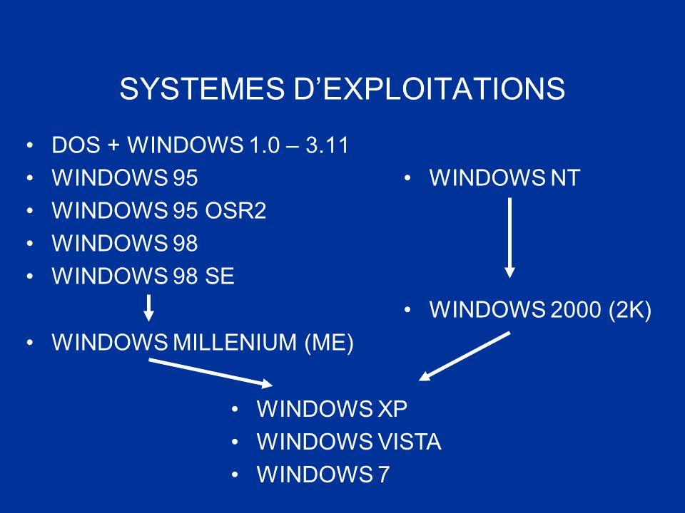 SYSTEMES DEXPLOITATIONS DOS + WINDOWS 1.0 – 3.11 WINDOWS 95 WINDOWS 95 OSR2 WINDOWS 98 WINDOWS 98 SE WINDOWS MILLENIUM (ME) WINDOWS NT WINDOWS 2000 (2
