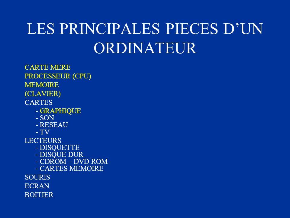 LES PRINCIPALES PIECES DUN ORDINATEUR CARTE MERE PROCESSEUR (CPU) MEMOIRE (CLAVIER) CARTES - GRAPHIQUE - SON - RESEAU - TV LECTEURS - DISQUETTE - DISQ