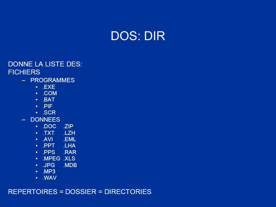 DOS: DIR DONNE LA LISTE DES: FICHIERS –PROGRAMMES.EXE.COM.BAT.PIF.SCR –DONNEES.DOC.ZIP.TXT.LZH.AVI.EML.PPT.LHA.PPS.RAR.MPEG.XLS.JPG.MDB.MP3.WAV REPERT