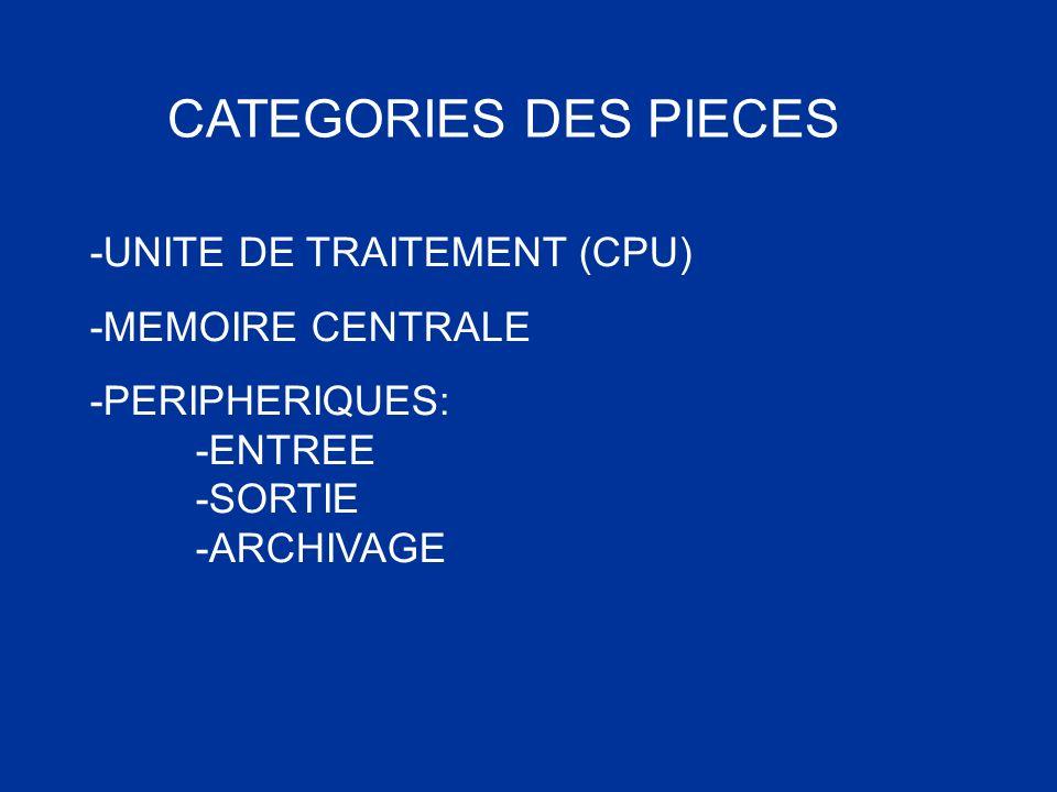 CATEGORIES DES PIECES -UNITE DE TRAITEMENT (CPU) -MEMOIRE CENTRALE -PERIPHERIQUES: -ENTREE -SORTIE -ARCHIVAGE