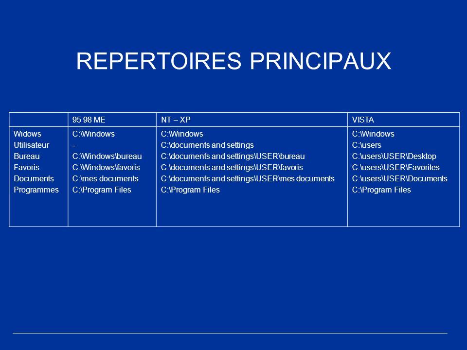 REPERTOIRES PRINCIPAUX 95 98 MENT – XPVISTA Widows Utilisateur Bureau Favoris Documents Programmes C:\Windows - C:\Windows\bureau C:\Windows\favoris C