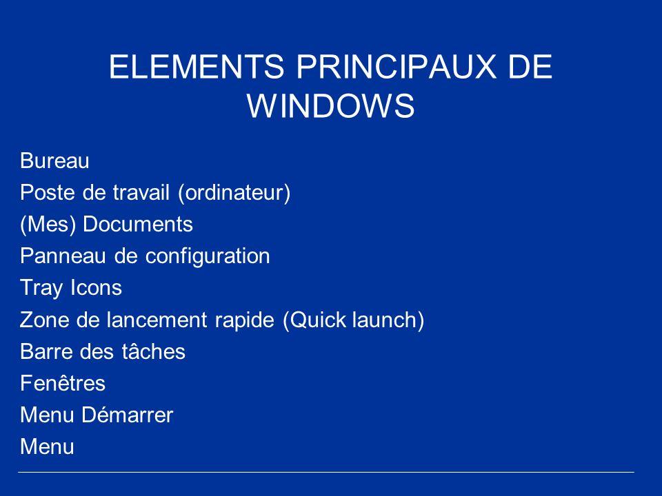 ELEMENTS PRINCIPAUX DE WINDOWS Bureau Poste de travail (ordinateur) (Mes) Documents Panneau de configuration Tray Icons Zone de lancement rapide (Quic