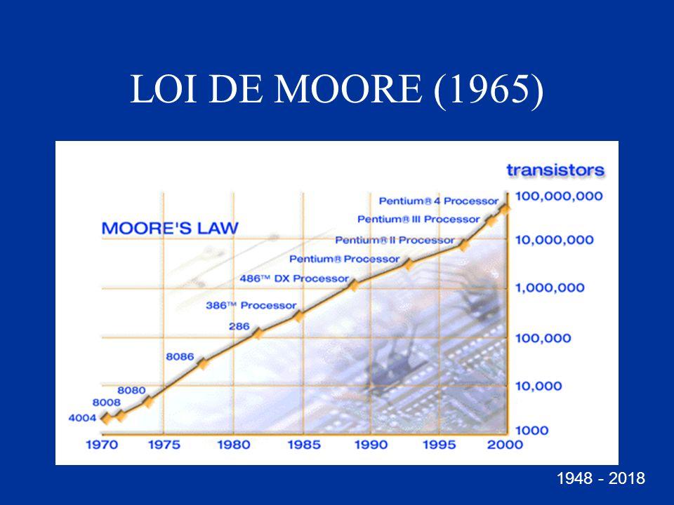 LOI DE MOORE (1965) 1948 - 2018