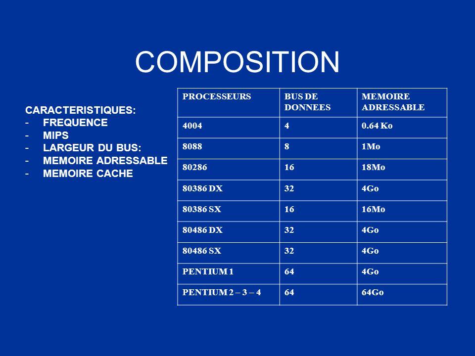 COMPOSITION CARACTERISTIQUES: -FREQUENCE -MIPS -LARGEUR DU BUS: -MEMOIRE ADRESSABLE -MEMOIRE CACHE PROCESSEURSBUS DE DONNEES MEMOIRE ADRESSABLE 400440