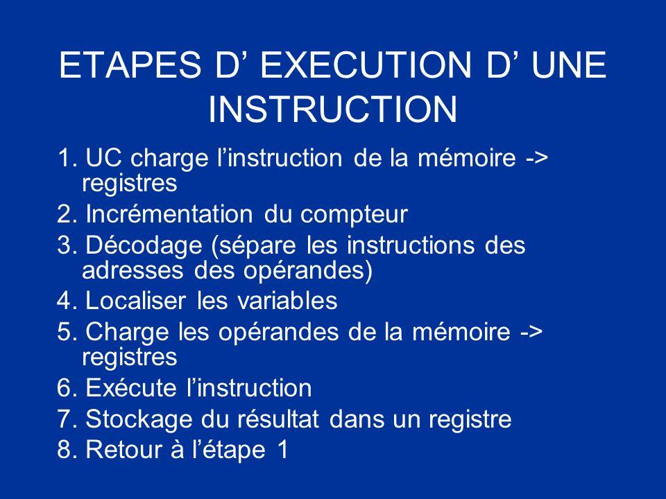 ETAPES D EXECUTION D UNE INSTRUCTION 1. UC charge linstruction de la mémoire -> registres 2. Incrémentation du compteur 3. Décodage (sépare les instru
