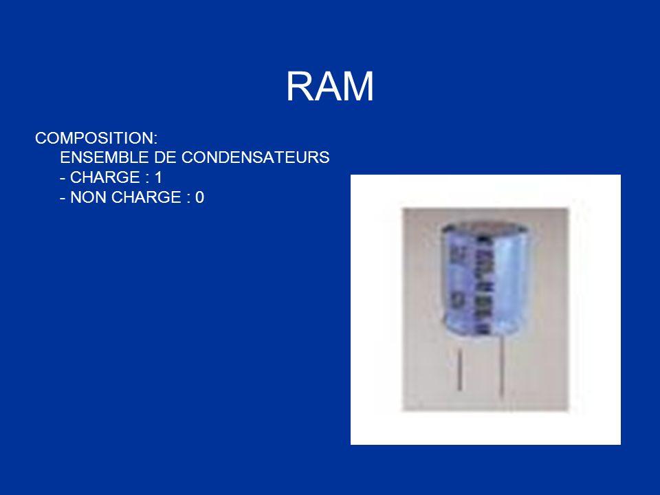 RAM COMPOSITION: ENSEMBLE DE CONDENSATEURS - CHARGE : 1 - NON CHARGE : 0