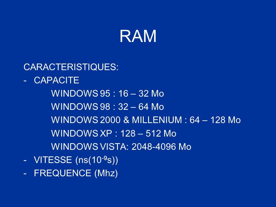 RAM CARACTERISTIQUES: -CAPACITE WINDOWS 95 : 16 – 32 Mo WINDOWS 98 : 32 – 64 Mo WINDOWS 2000 & MILLENIUM : 64 – 128 Mo WINDOWS XP : 128 – 512 Mo WINDO