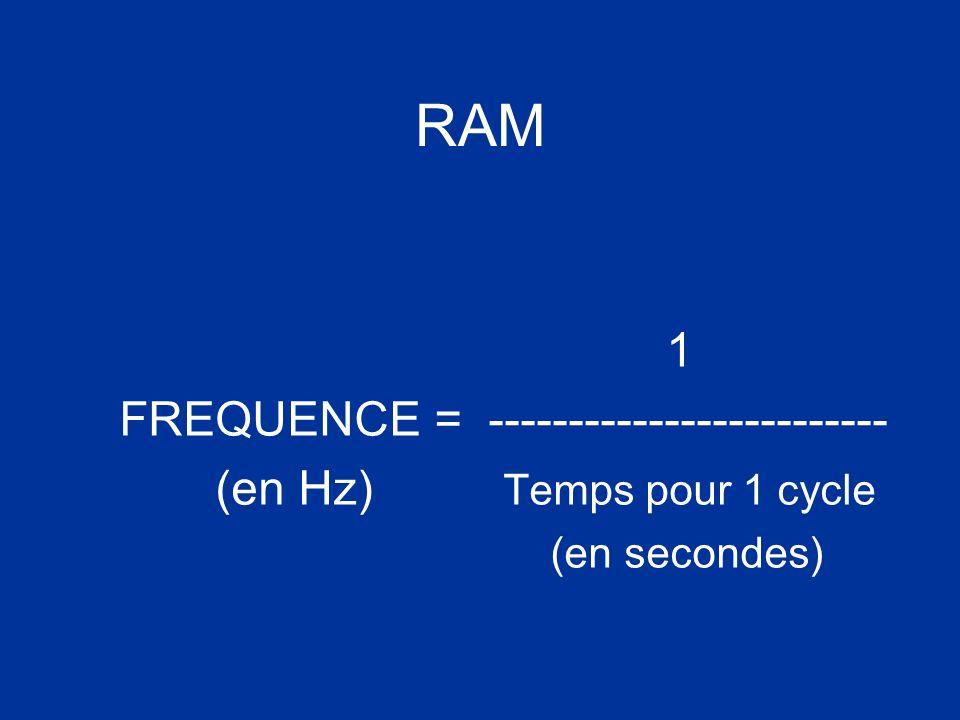 RAM 1 FREQUENCE = ------------------------- (en Hz) Temps pour 1 cycle (en secondes)