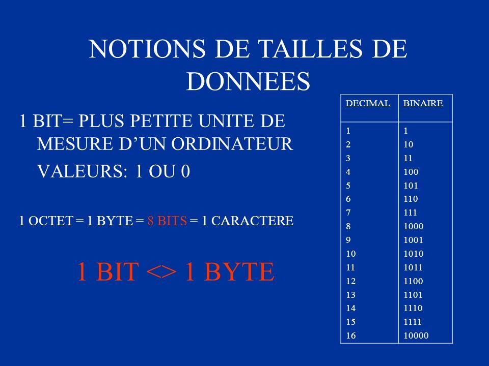 1 BIT= PLUS PETITE UNITE DE MESURE DUN ORDINATEUR VALEURS: 1 OU 0 1 OCTET = 1 BYTE = 8 BITS = 1 CARACTERE 1 BIT <> 1 BYTE NOTIONS DE TAILLES DE DONNEE