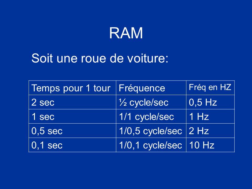 RAM Soit une roue de voiture: Temps pour 1 tourFréquence Fréq en HZ 2 sec½ cycle/sec0,5 Hz 1 sec1/1 cycle/sec1 Hz 0,5 sec1/0,5 cycle/sec2 Hz 0,1 sec1/