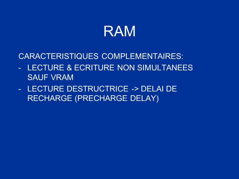 CARACTERISTIQUES COMPLEMENTAIRES: -LECTURE & ECRITURE NON SIMULTANEES SAUF VRAM -LECTURE DESTRUCTRICE -> DELAI DE RECHARGE (PRECHARGE DELAY)